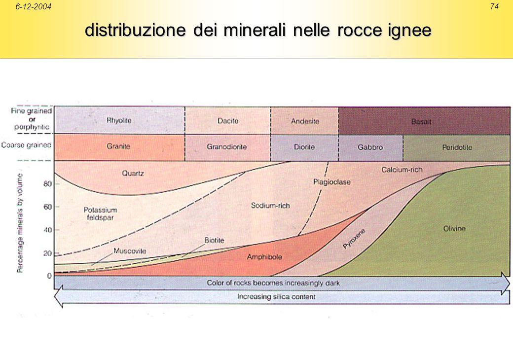 distribuzione dei minerali nelle rocce ignee