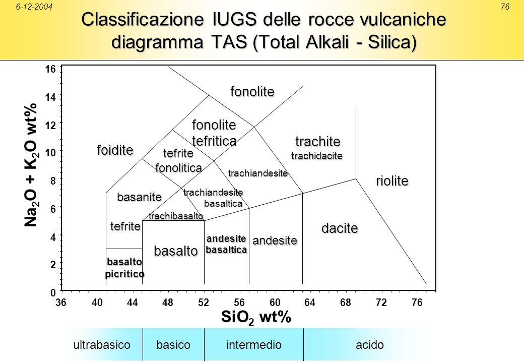 6-12-2004Classificazione IUGS delle rocce vulcaniche diagramma TAS (Total Alkali - Silica) 2. 4. 6.