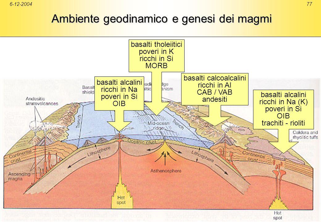 Ambiente geodinamico e genesi dei magmi
