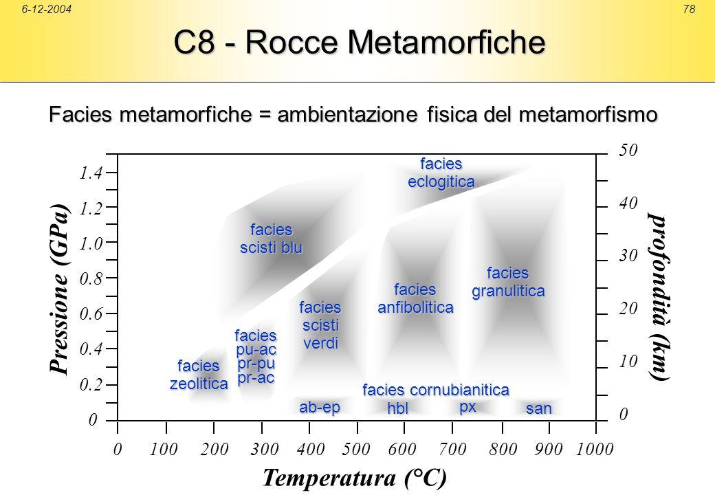 C8 - Rocce Metamorfiche Pressione (GPa) profondità (km)
