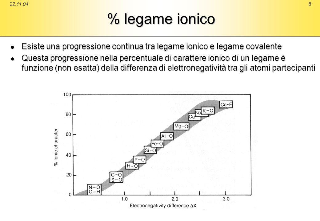 22.11.04 % legame ionico. Esiste una progressione continua tra legame ionico e legame covalente.