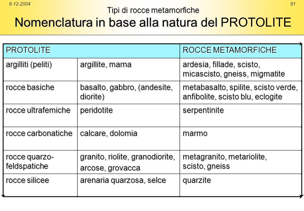 ardesia, fillade, scisto, micascisto, gneiss, migmatite rocce basiche