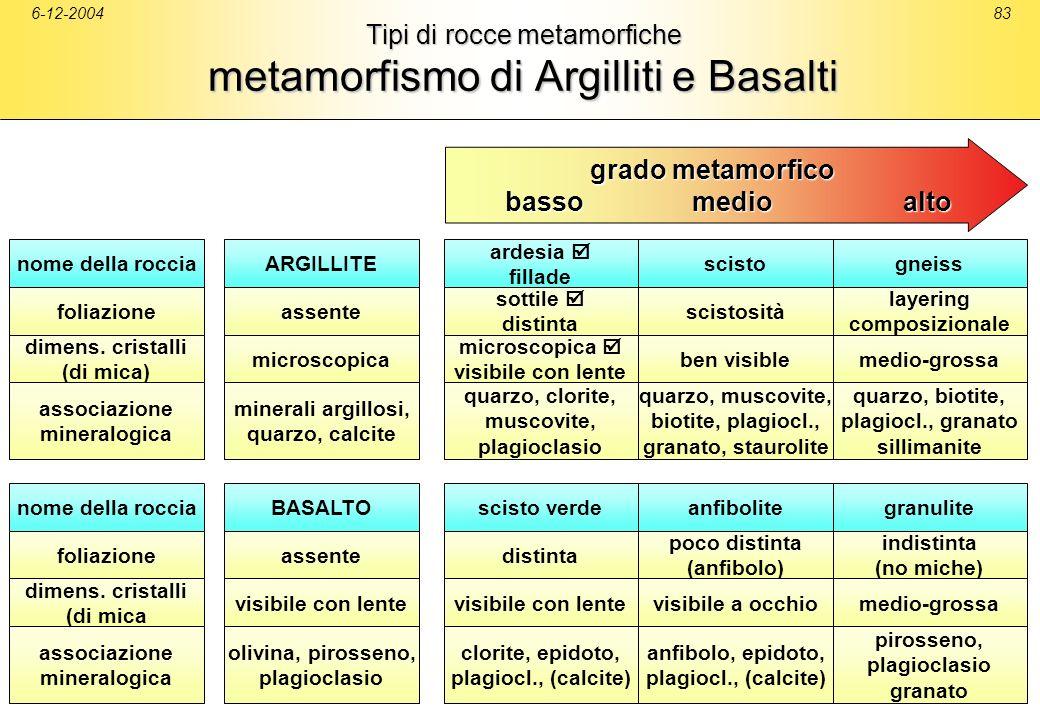 Tipi di rocce metamorfiche metamorfismo di Argilliti e Basalti
