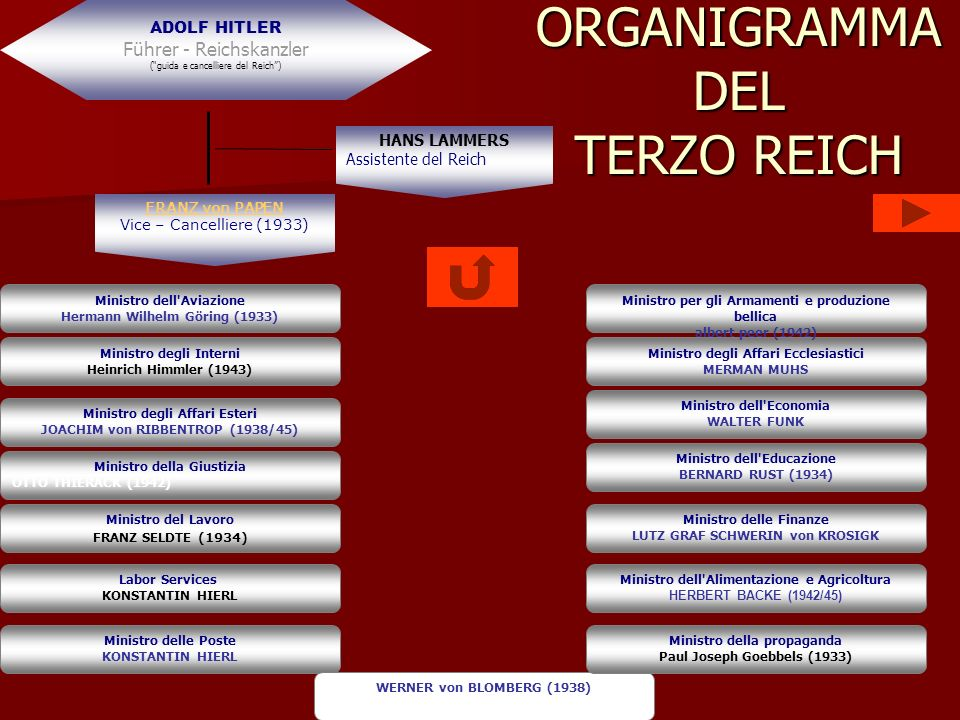 ORGANIGRAMMA DEL TERZO REICH
