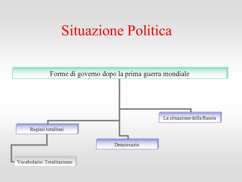 Situazione Politica