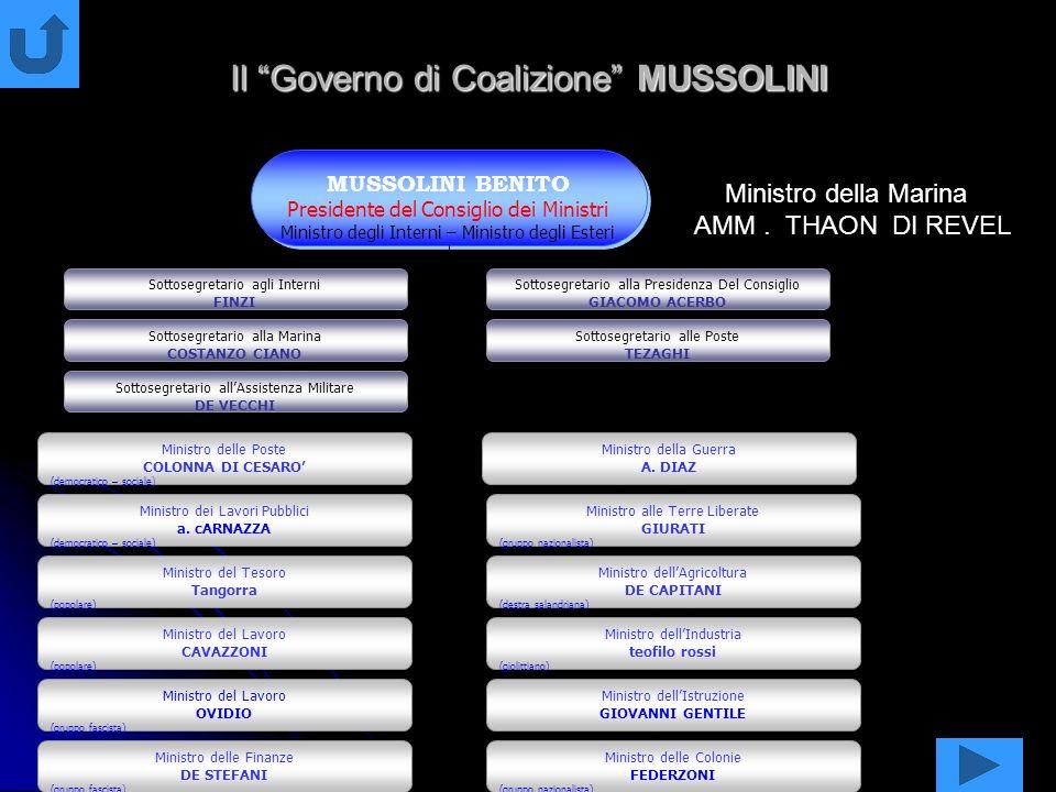 Il Governo di Coalizione MUSSOLINI