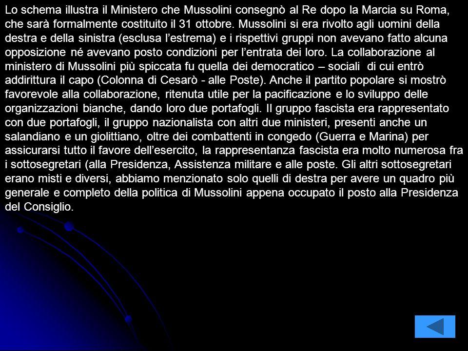 Lo schema illustra il Ministero che Mussolini consegnò al Re dopo la Marcia su Roma, che sarà formalmente costituito il 31 ottobre.