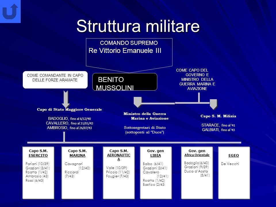 Struttura militare Re Vittorio Emanuele III BENITO MUSSOLINI