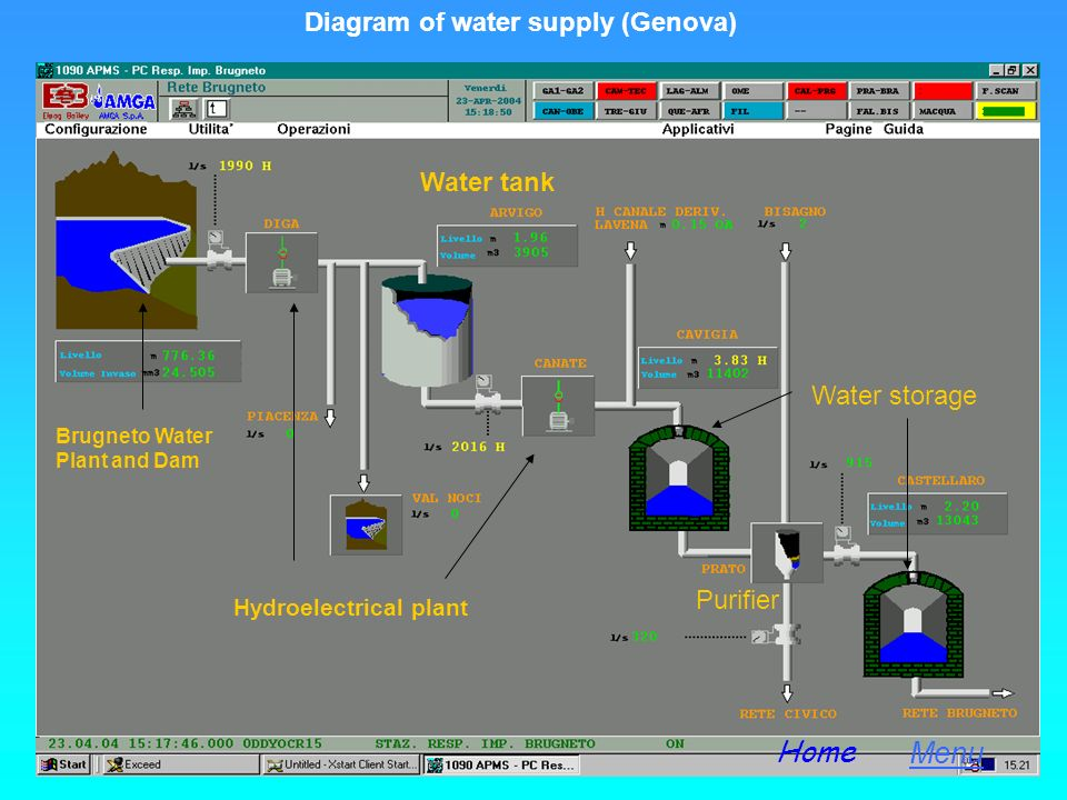 Home Menu Diagram of water supply (Genova) Water tank Water storage