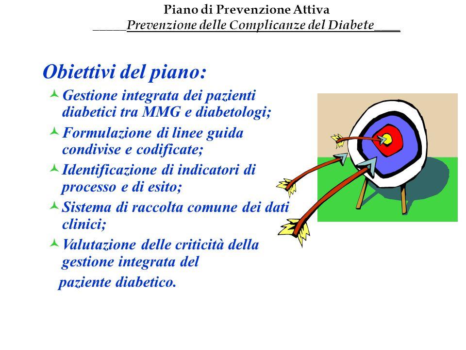 Piano di Prevenzione Attiva _____Prevenzione delle Complicanze del Diabete____