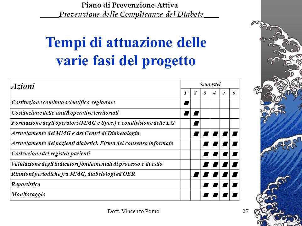 Tempi di attuazione delle varie fasi del progetto