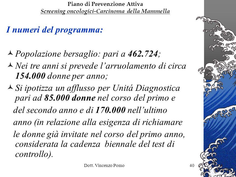 I numeri del programma: Popolazione bersaglio: pari a 462.724;