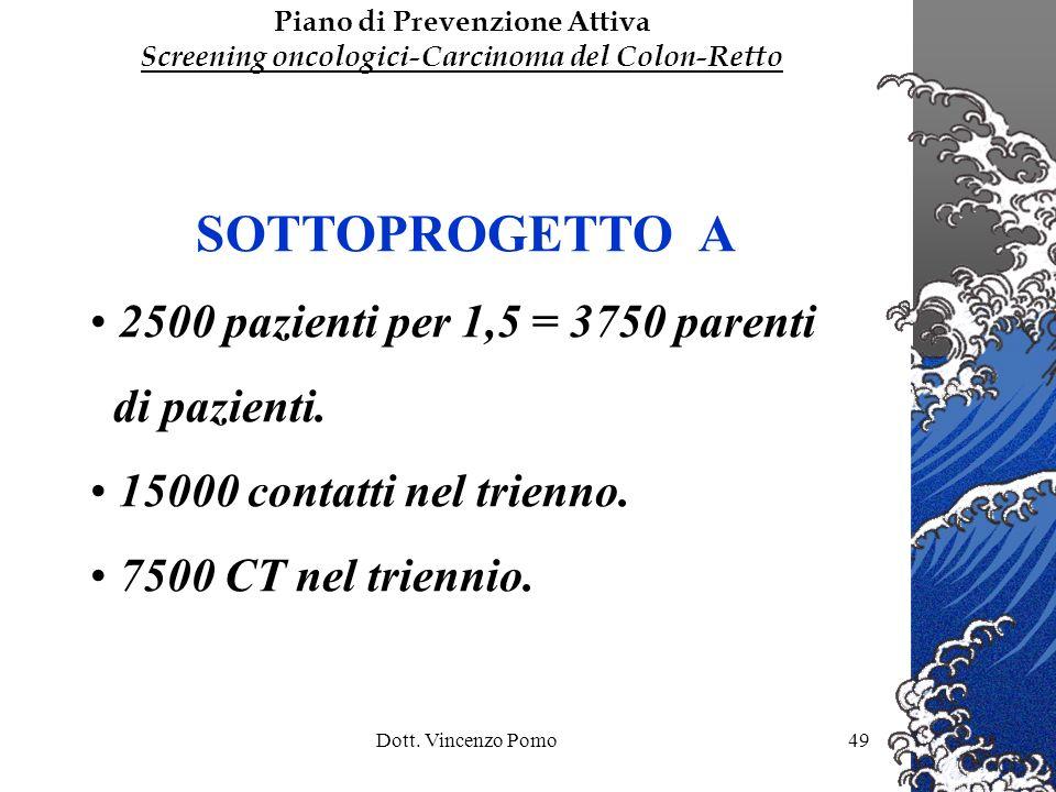 SOTTOPROGETTO A 2500 pazienti per 1,5 = 3750 parenti di pazienti.