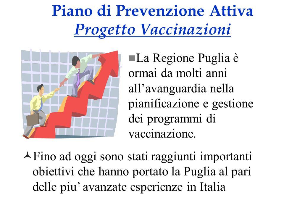 Piano di Prevenzione Attiva Progetto Vaccinazioni