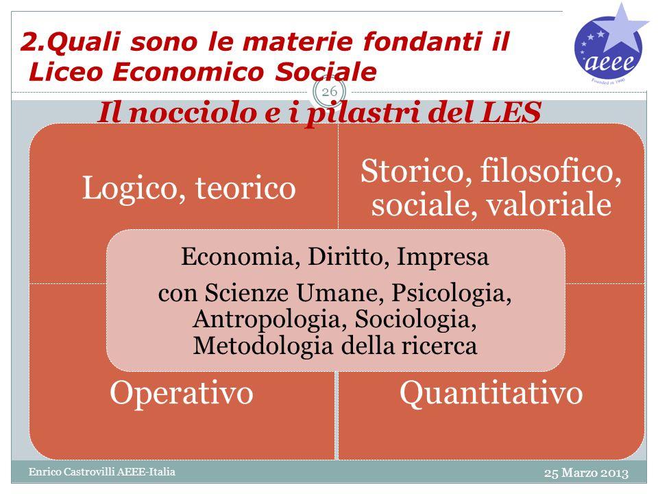 2.Quali sono le materie fondanti il Liceo Economico Sociale