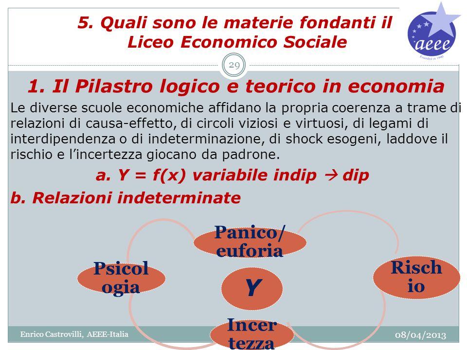 5. Quali sono le materie fondanti il Liceo Economico Sociale