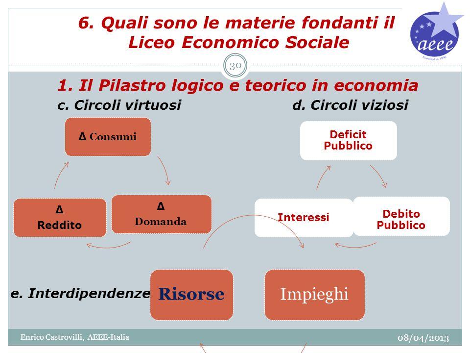 6. Quali sono le materie fondanti il Liceo Economico Sociale