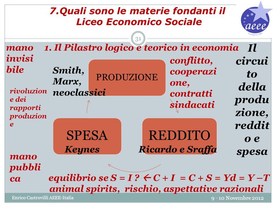 7.Quali sono le materie fondanti il Liceo Economico Sociale