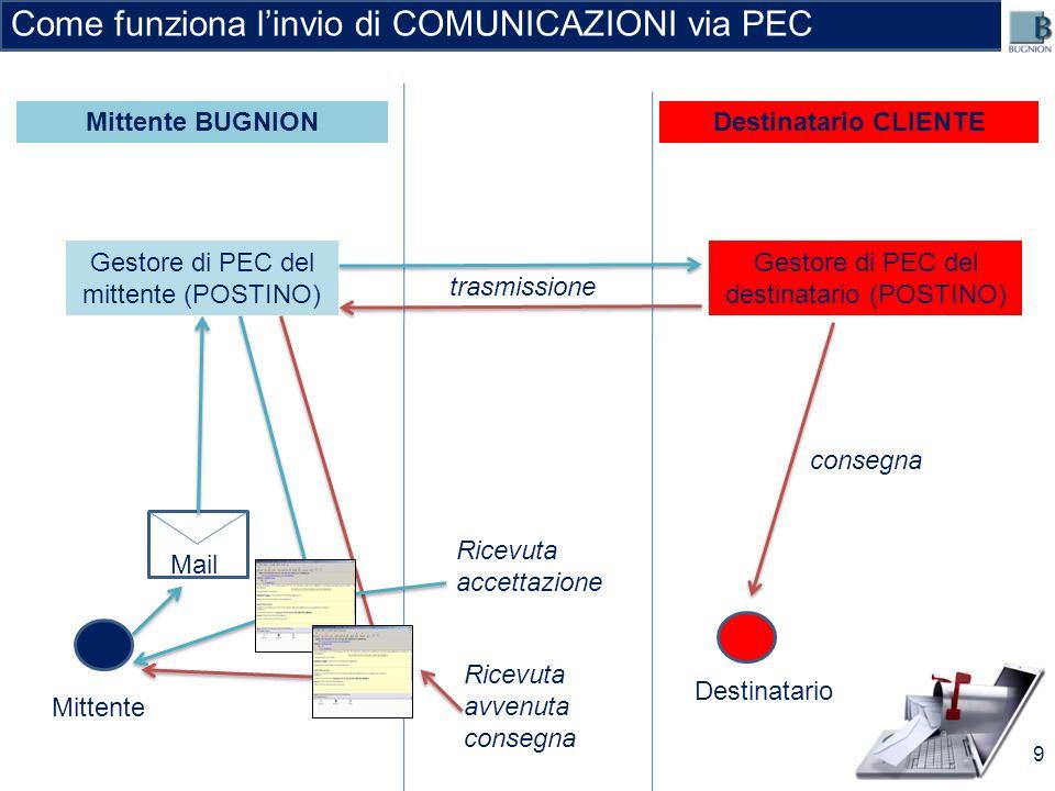 Come funziona l'invio di COMUNICAZIONI via PEC