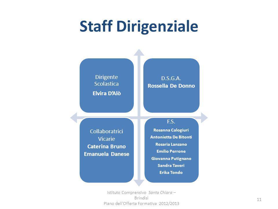 Staff Dirigenziale Dirigente Scolastica Elvira D'Alò D.S.G.A.
