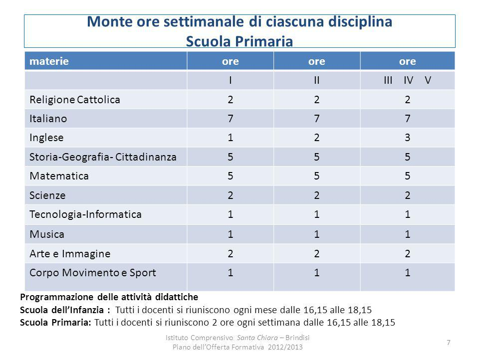 Monte ore settimanale di ciascuna disciplina Scuola Primaria