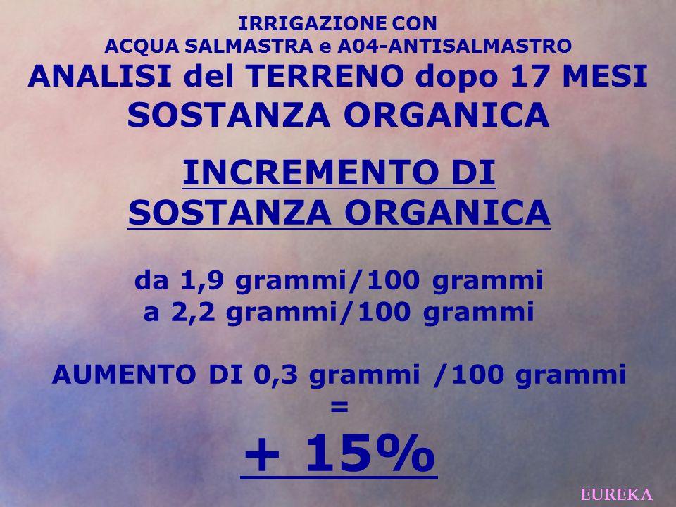 + 15% SOSTANZA ORGANICA INCREMENTO DI SOSTANZA ORGANICA