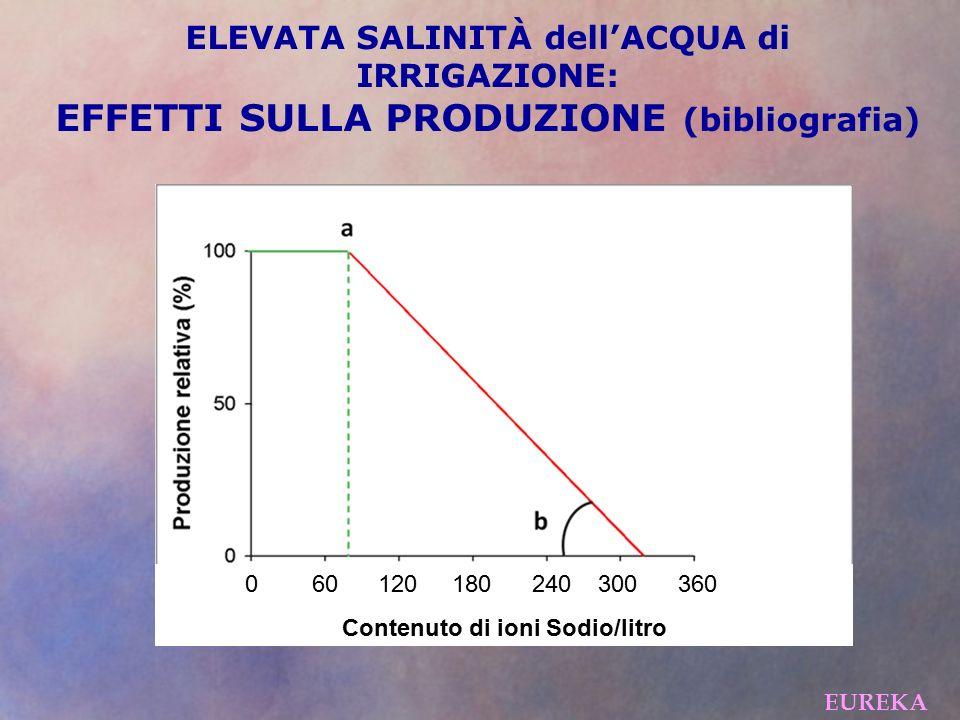EFFETTI SULLA PRODUZIONE (bibliografia)