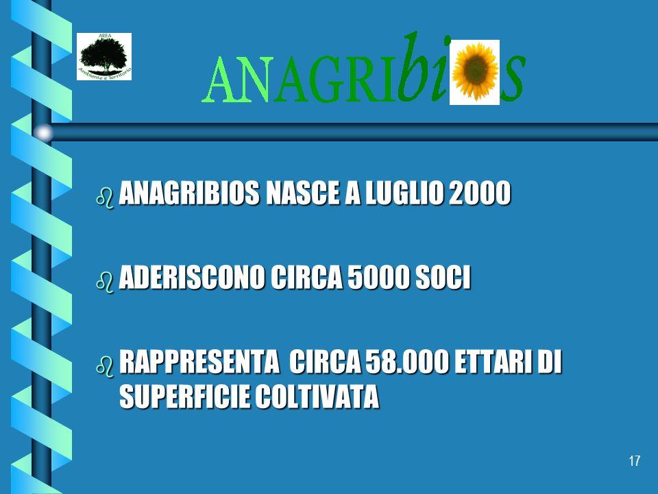 ANAGRIBIOS NASCE A LUGLIO 2000