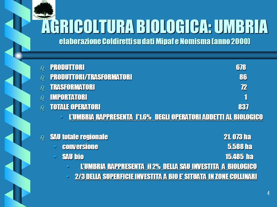 AGRICOLTURA BIOLOGICA: UMBRIA elaborazione Coldiretti su dati Mipaf e Nomisma (anno 2000)