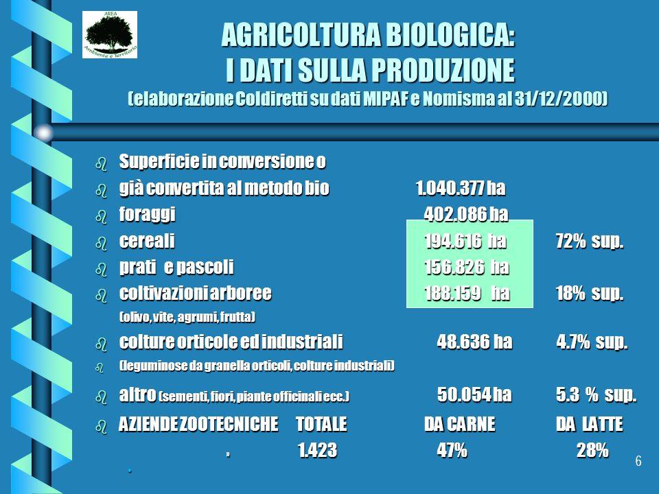 AGRICOLTURA BIOLOGICA: I DATI SULLA PRODUZIONE (elaborazione Coldiretti su dati MIPAF e Nomisma al 31/12/2000)