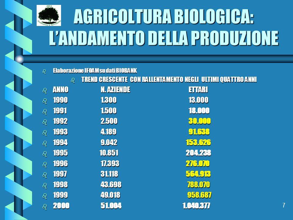 AGRICOLTURA BIOLOGICA: L'ANDAMENTO DELLA PRODUZIONE