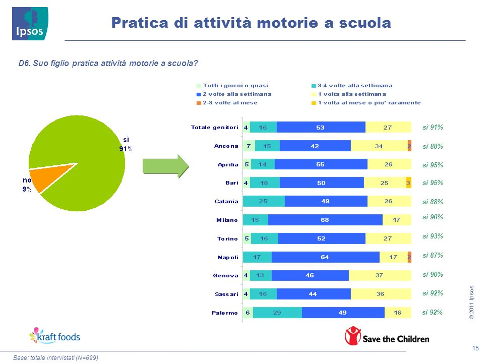 Pratica di attività motorie a scuola