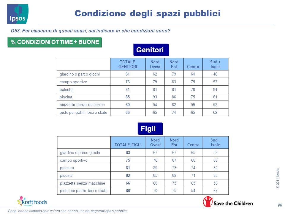 Condizione degli spazi pubblici