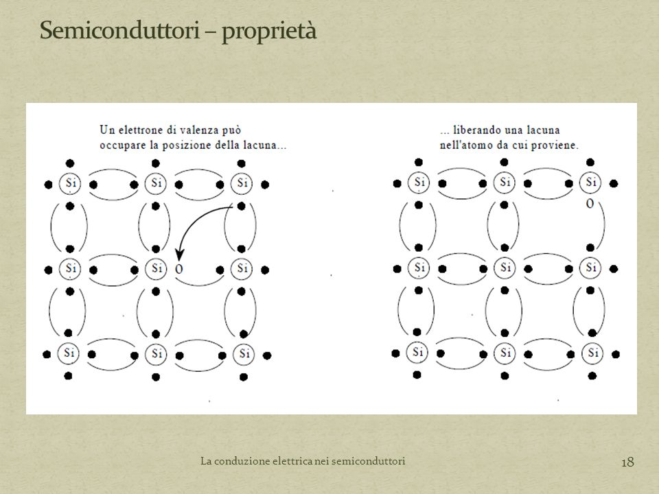 Semiconduttori – proprietà