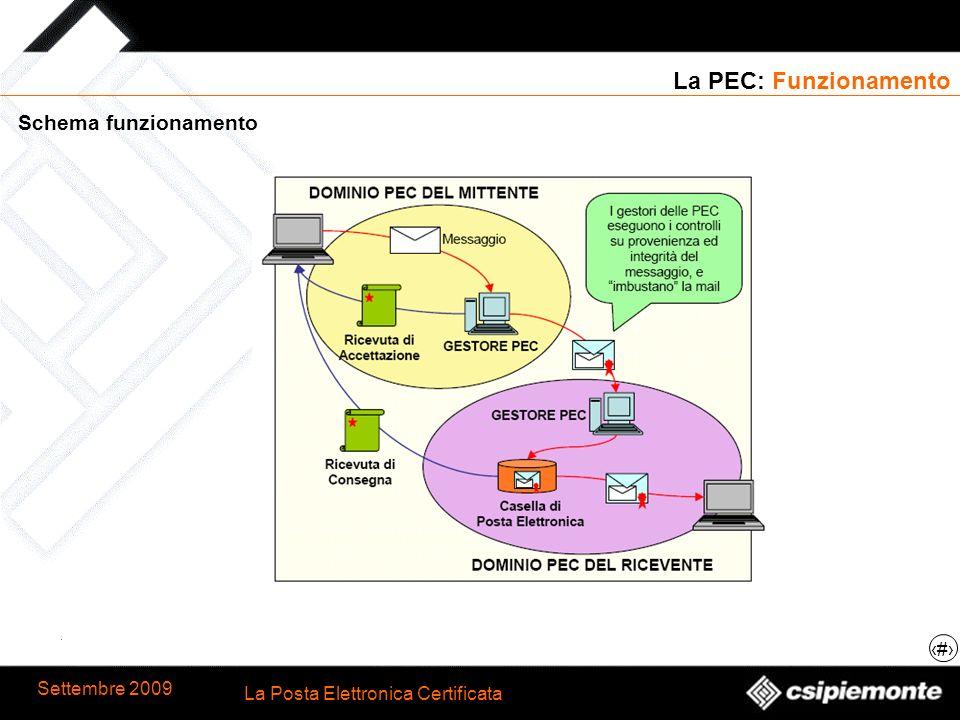 La PEC: Funzionamento Schema funzionamento