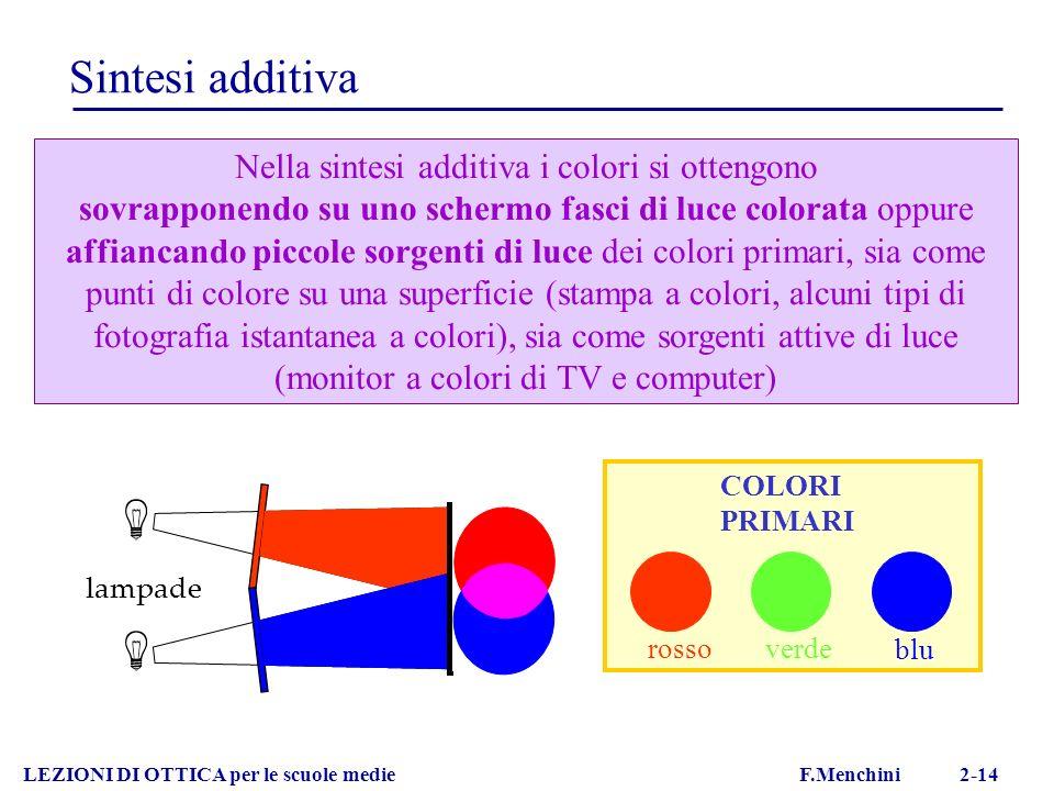 Nella sintesi additiva i colori si ottengono