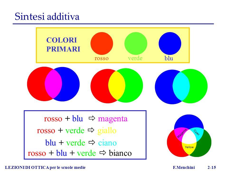 Sintesi additiva rosso + blu  magenta rosso + blu + verde  bianco