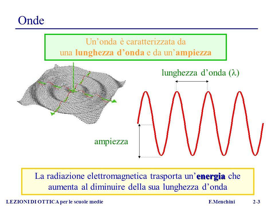 Onde Un'onda è caratterizzata da una lunghezza d'onda e da un'ampiezza