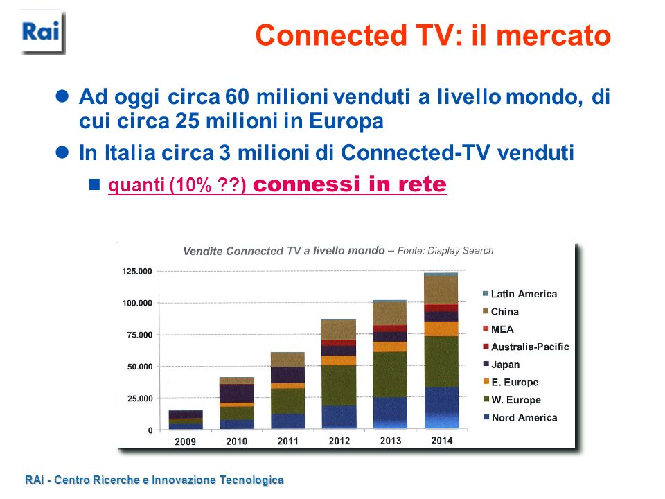 Connected TV: il mercato