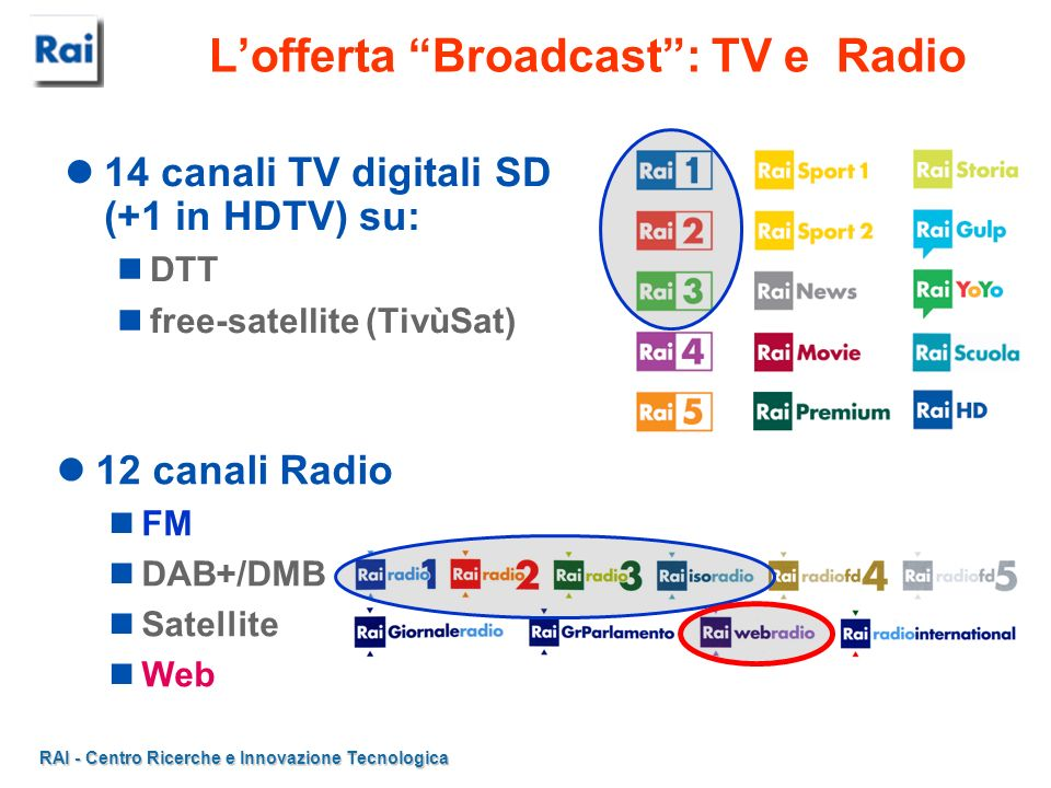 L'offerta Broadcast : TV e Radio
