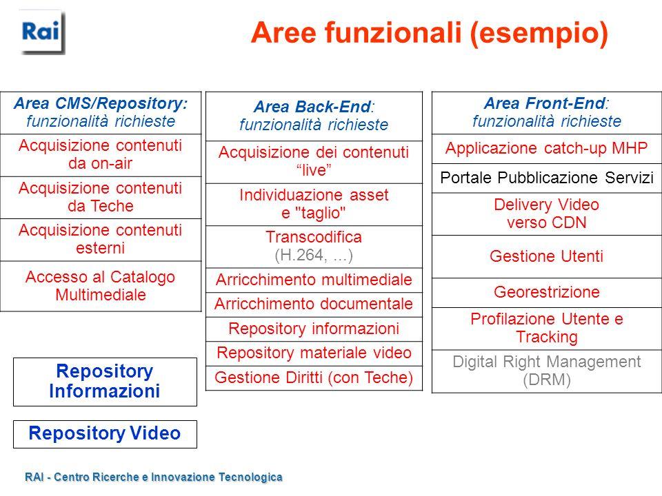 Aree funzionali (esempio)