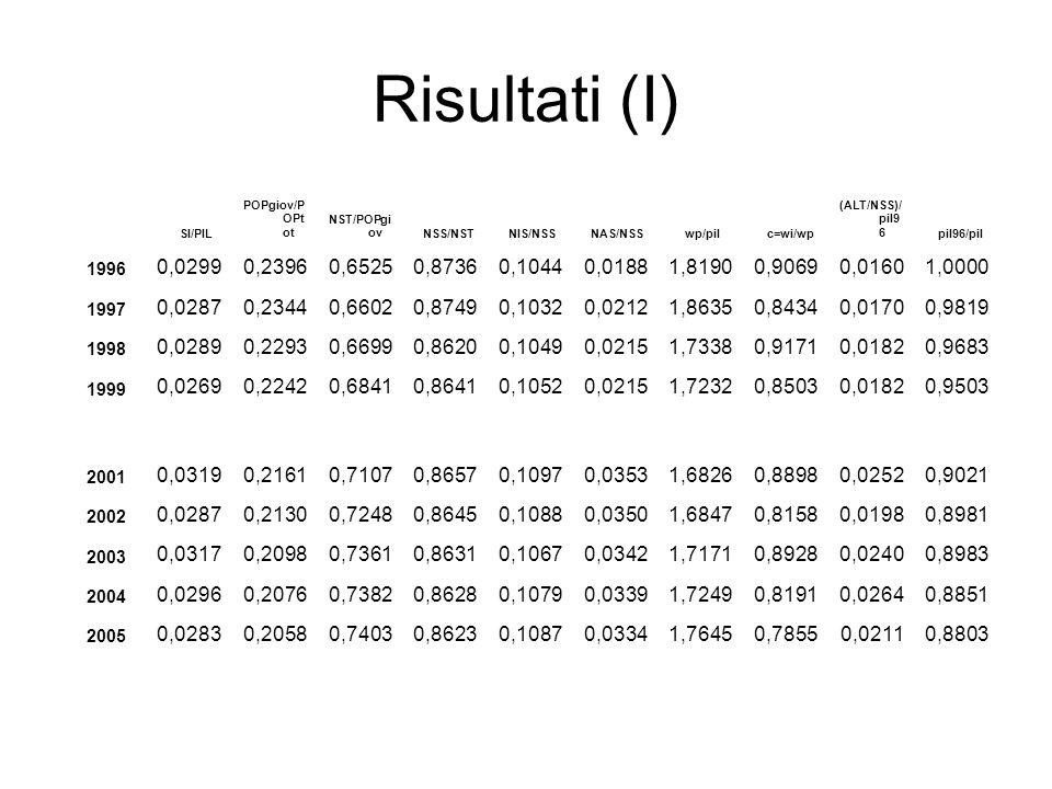 Risultati (I) SI/PIL. POPgiov/POPtot. NST/POPgiov. NSS/NST. NIS/NSS. NAS/NSS. wp/pil. c=wi/wp.