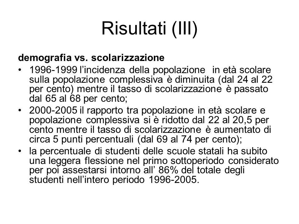 Risultati (III) demografia vs. scolarizzazione