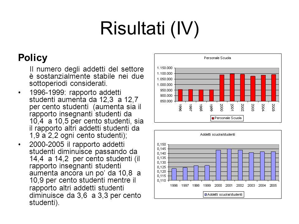 Risultati (IV) Policy. Il numero degli addetti del settore è sostanzialmente stabile nei due sottoperiodi considerati.