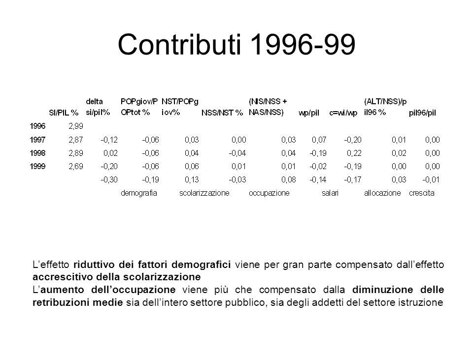 Contributi 1996-99 L'effetto riduttivo dei fattori demografici viene per gran parte compensato dall'effetto accrescitivo della scolarizzazione.