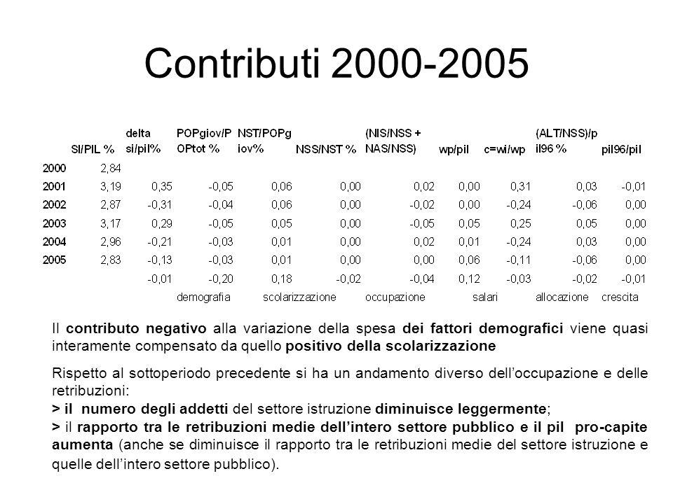 Contributi 2000-2005