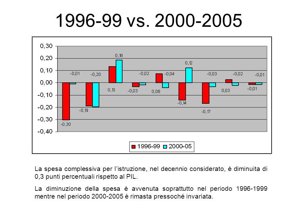 1996-99 vs. 2000-2005 La spesa complessiva per l'istruzione, nel decennio considerato, è diminuita di 0,3 punti percentuali rispetto al PIL.