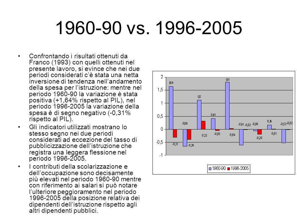 1960-90 vs. 1996-2005