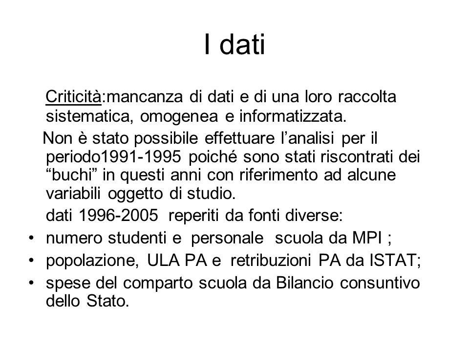 I dati Criticità:mancanza di dati e di una loro raccolta sistematica, omogenea e informatizzata.