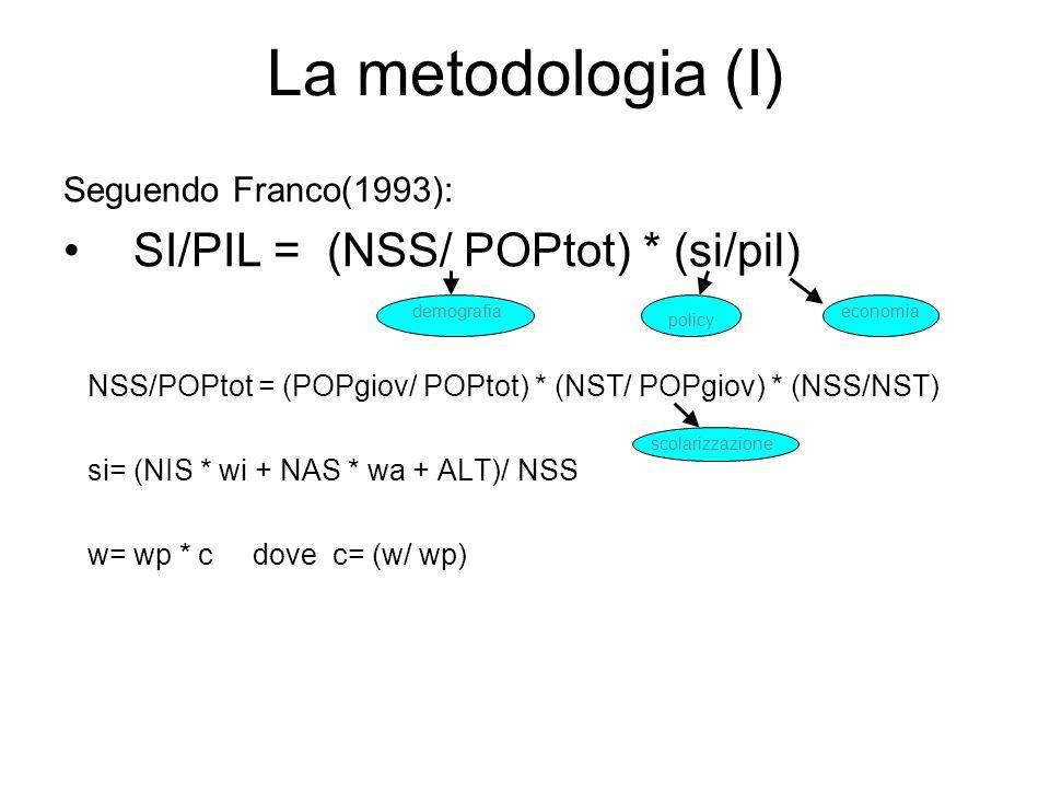 La metodologia (I) SI/PIL = (NSS/ POPtot) * (si/pil)